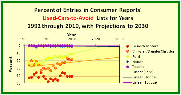 Annual Shares of GM's, Ford's, Chrysler's, Toyota's and Honda's Percent of CR's Used Cars to Avoid with a best-fit line