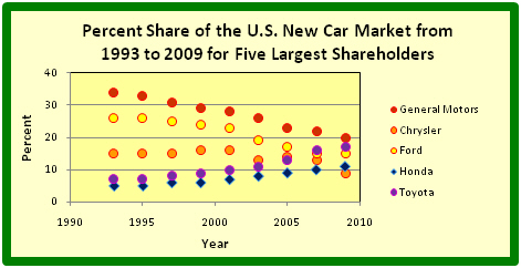 U.S. New Car Market Shares of GM, Ford, Chrysler, Toyota and Honda