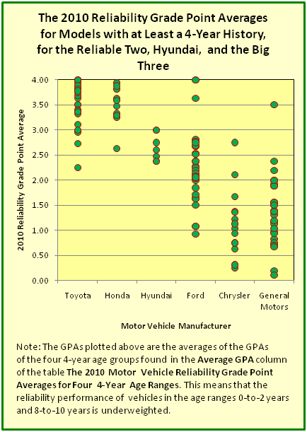 The 2010 Reliability Grade Point Averages for Models with at Least a 4-Year Auto Reliability History, for Toyota, Honda, Hyundai, Ford, Chrysler, and General Motors