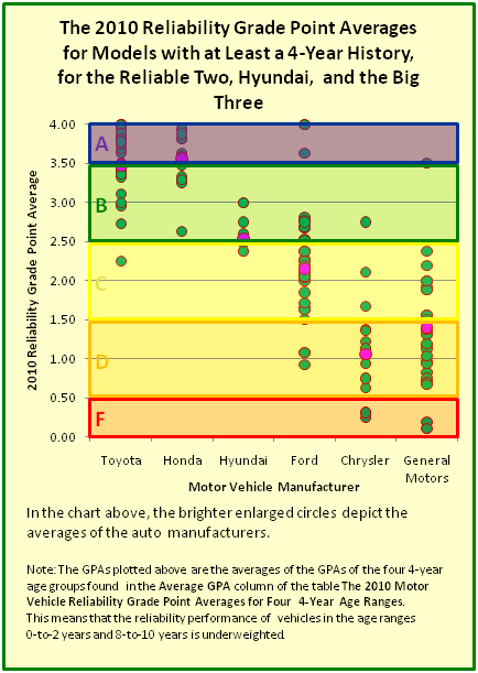 The 2010 Reliability Grade Point Averages for Models with at Least a 4-Year Auto Reliability History, for Toyota, Honda, Hyundai, Ford, Chrysler, and General Motors, as well as Each Manufacturer's Average