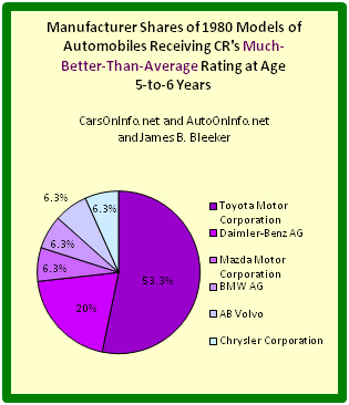 Pie chart depicting auto manufacturer shares of best 1980 cars at age range 5-to-6 years.