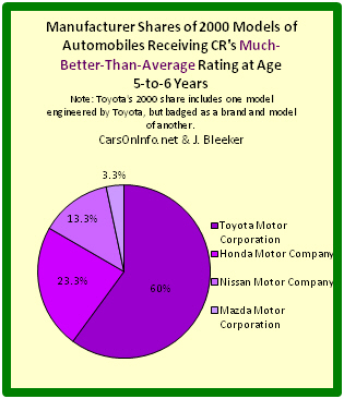 Pie chart depicting auto manufacturer shares of best 2000 cars at age range 5-to-6 years.