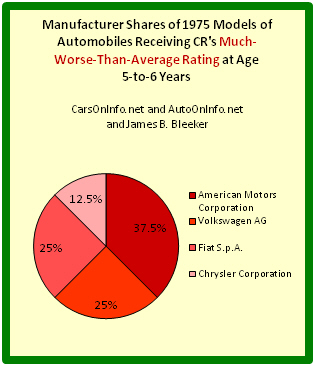 Pie chart depicting auto manufacturer shares of worst 1975 cars at age range 5-to-6 years.