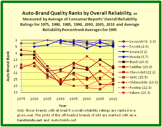Quality Ranks of Auto Brands of Toyota Motor, Honda Motor, and General Motors by Overall Reliability