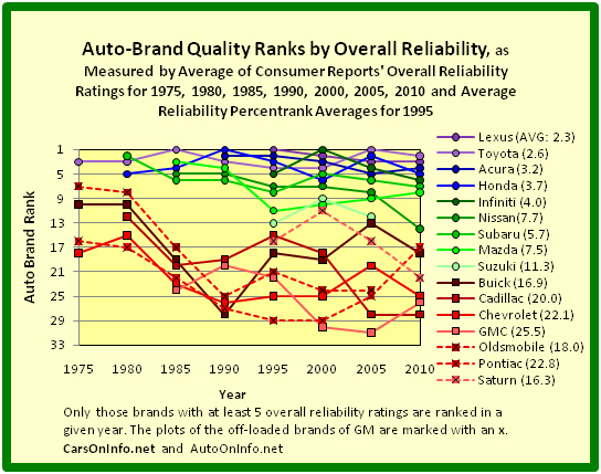 Quality Ranks of Auto Brands of Toyota Motor, Honda Motor, Nissan Motor, Fuji Heavy Industries, Mazda Motor, Suzuki Motor, and General Motors by Overall Reliability