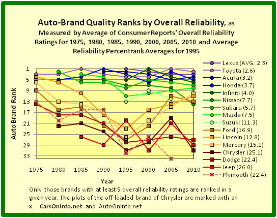 Quality Ranks of Auto Brands of Toyota Motor, Honda Motor, Nissan Motor, Fuji Heavy Industries, Mazda Motor, Suzuki Motor, Ford Motor, and Chrysler Group by Overall Reliability