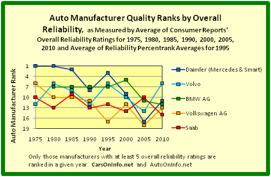 Quality Ranks of 5 Europe-Based Auto Manufacturers by Overall Reliability