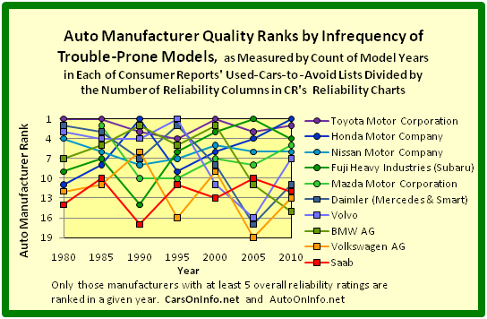 Quality Ranks of 5 Europe-Based and 5 Japan-Based Auto Manufacturers by Infrequency of Trouble-Prone Models