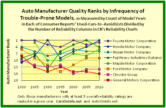 Quality Ranks of Detroit's Big Three Auto Manufacturers and 5 Japan-Based Auto Manufacturers by Infrequency of Trouble-Prone Models