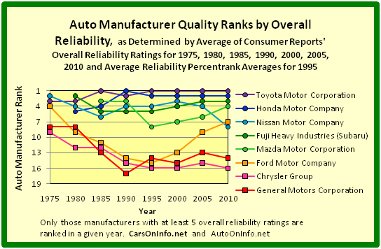 Quality Ranks of Detroit's Big Three Auto Manufacturers and 5 Japan-Based Auto Manufacturers by Overall Reliability