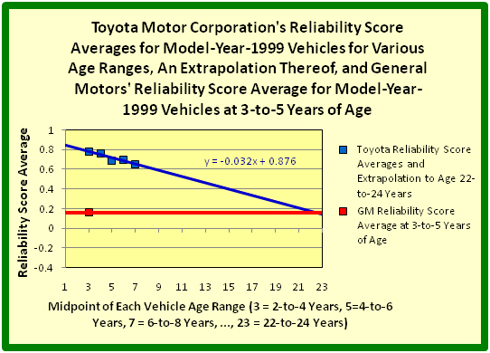 Toyota Motor Corporation's Reliability Score Averages for Model-Year-1999 Vehicles for Various Age Ranges, An Extrapolation Thereof, and General Motors' Reliability Score Average for Model-Year-1999 Vehicles at 3-to-5 Years of Age